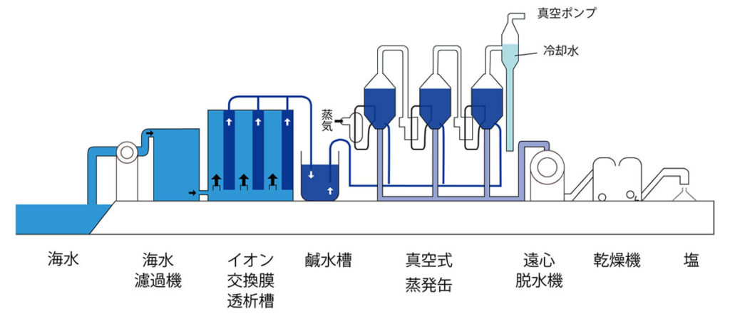 イオン交換膜法